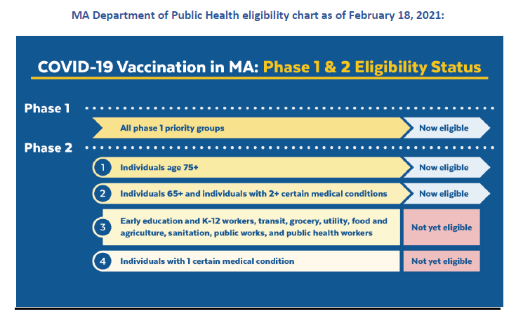 covid vaccine chart